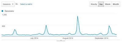 blog traffic graph