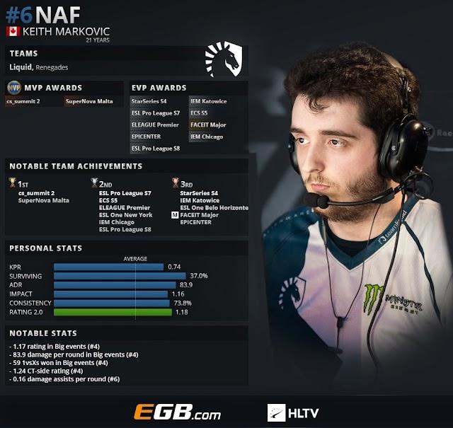 CS:GOトップ20プレイヤー2018 第6位 : NAF