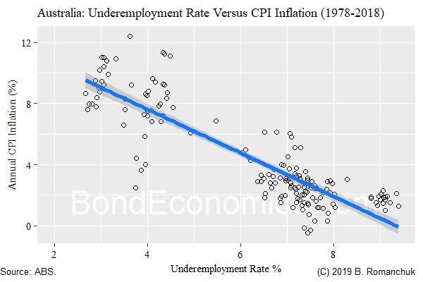 Chart: Scatter of Underemployment and Inflation in Australia