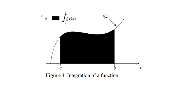 Integration of a function