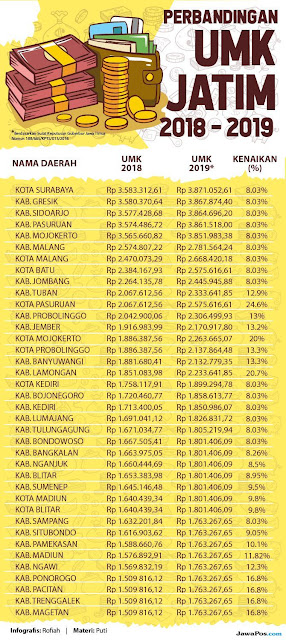 Daftar UMK / UMR Jawa Timur 2019