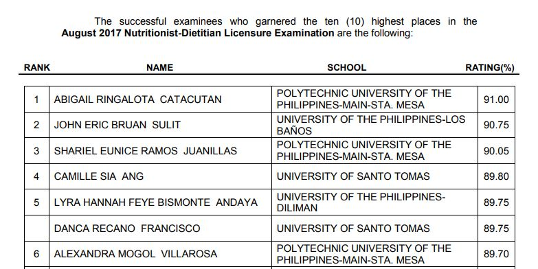 PUP Sta. Mesa grad tops August 2017 Nutritionist-Dietitian board exam