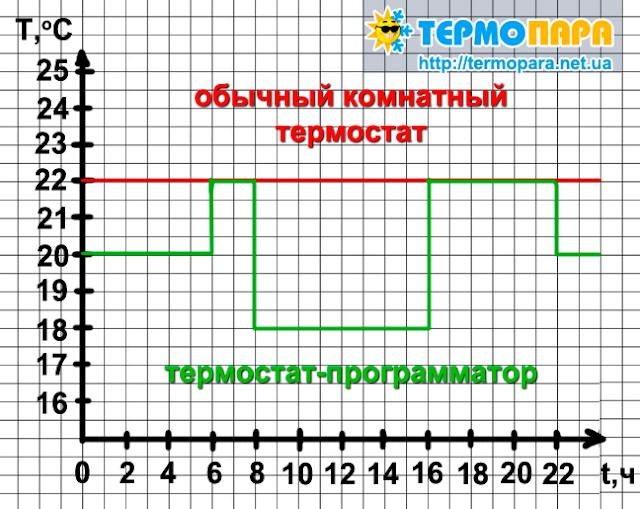 График программы
