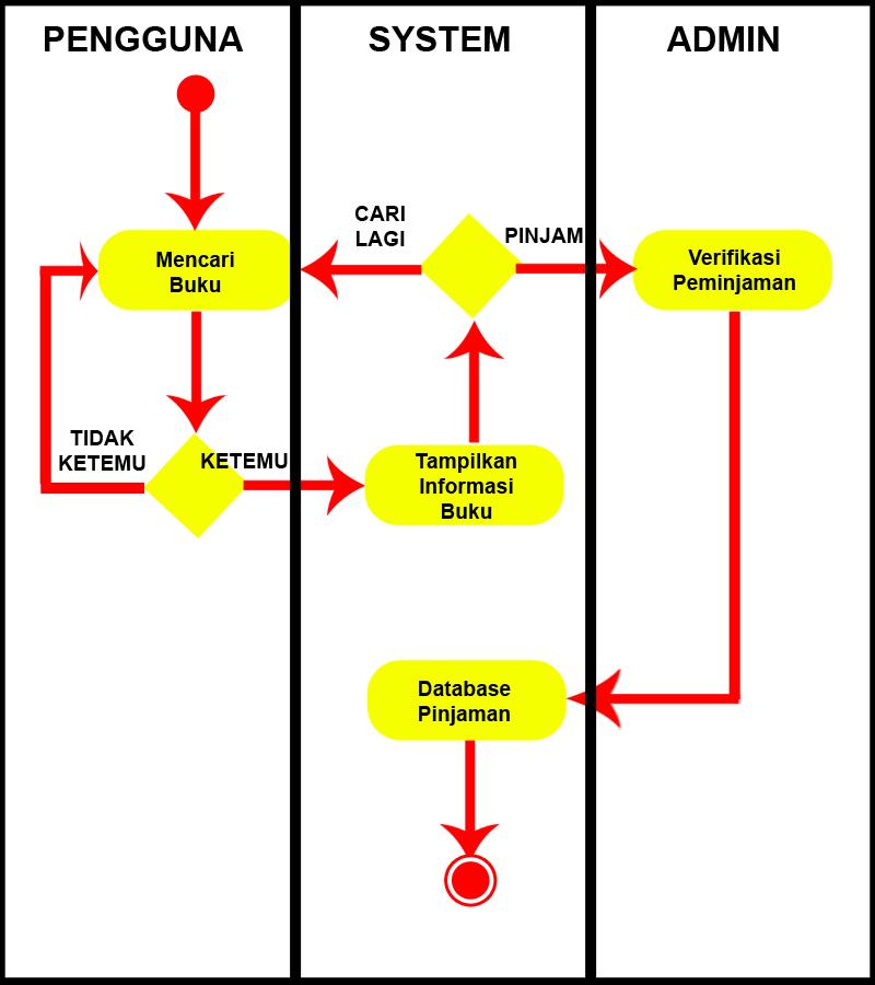 Activity diagram perpustakaan sinau komputer activity diagram denda ccuart Images