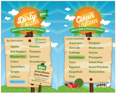 Take note of their Shoppers Guide to Pesticides, Dirty Dozen and the Clean 15 List. It could be a life saver, literally.