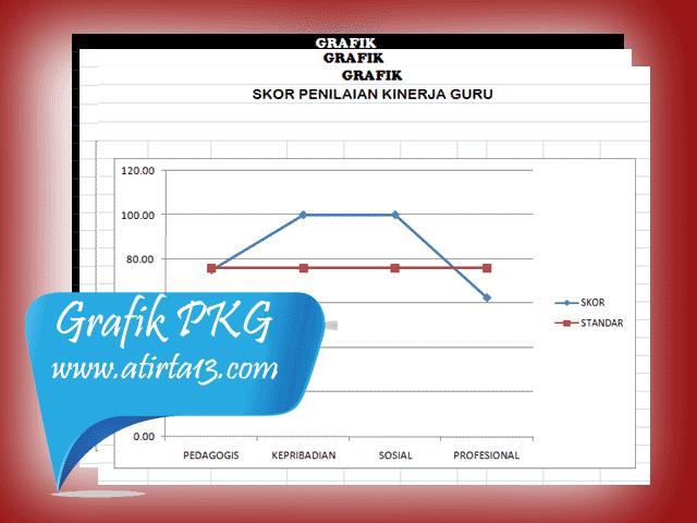 Aplikasi PKG Terbaru 2016 Format Excel Plus Grafik Skor PKG