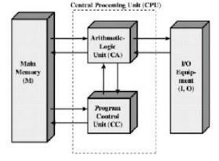 Struktur Komputer IAS