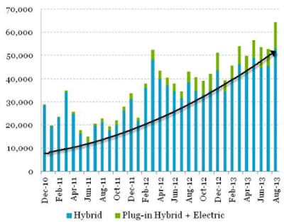 US sales of hybrids and electric vehicles