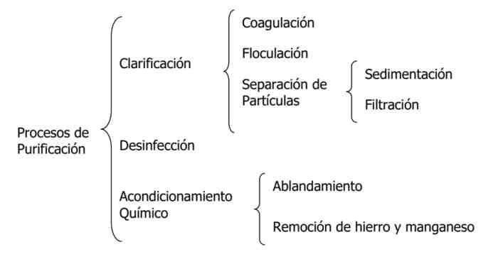 tabla de procesos de purificacion
