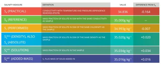 Tabel Konversi Satuan Salinitas Air