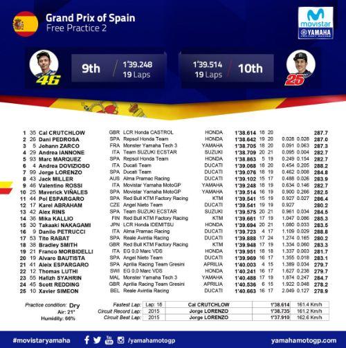 Hasil FP1 & FP2 MotoGP Spanyol 2018