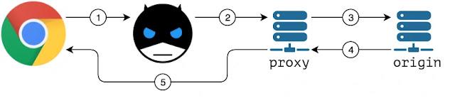 funcionamento-extensão-bandwidth-hero-economizar-internet-firefox-google-chrome