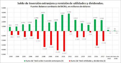Enero de 2018: Sube la fuga y baja la inversión extranjera