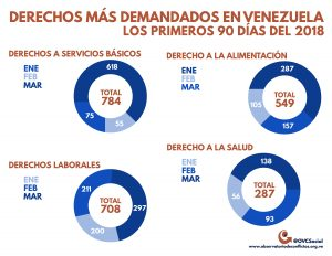 Conflictividad social en Venezuela en el primer trimestre de 2018