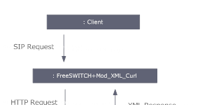FreeSWITCH with SIP Users in MySQL [Mod XML_CURL]   Voip Best Quality
