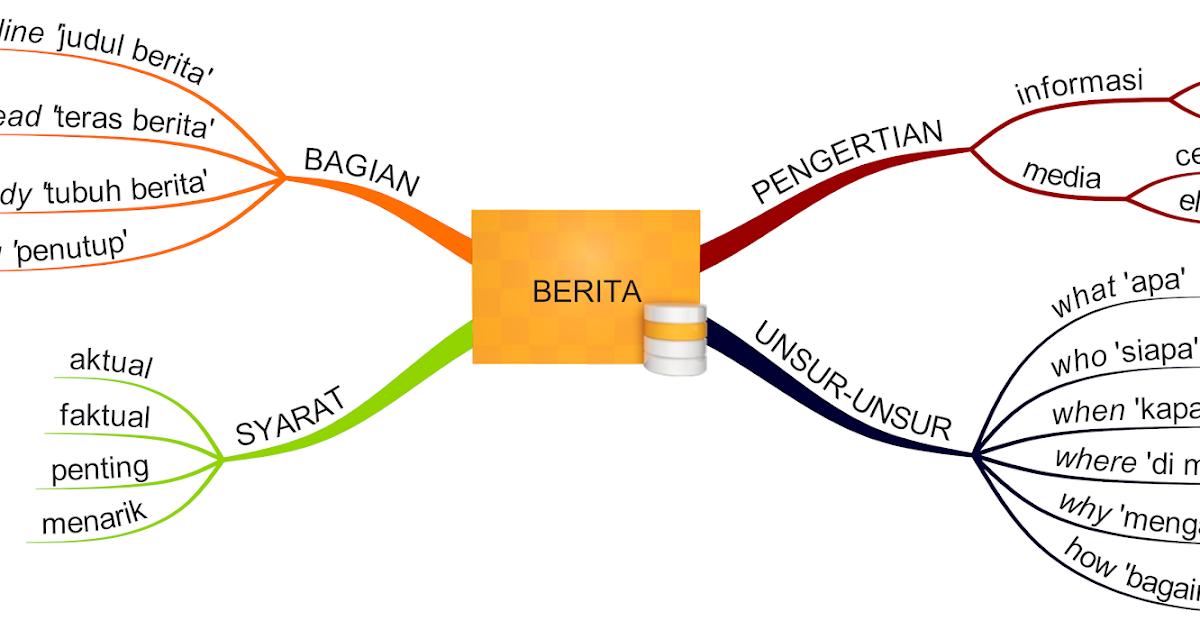 Peta Konsep Bahasa Indonesia