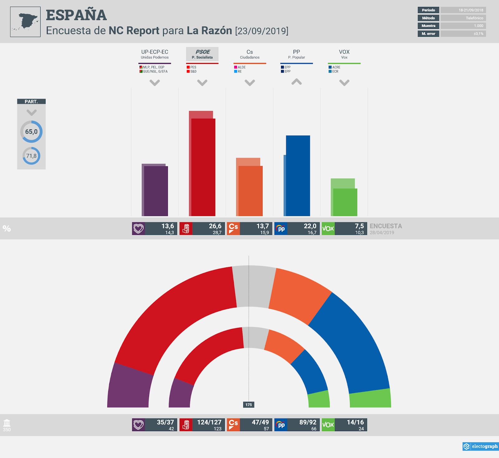 Gráfico de la encuesta para elecciones generales en España realizada por NC Report para La Razón, 23 de septiembre de 2019