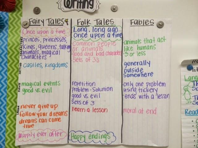 folktale compare essay