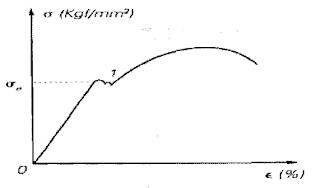 Indicação do limite de escoamento no gráfico