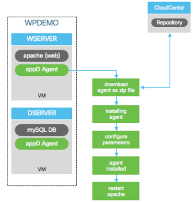 installing and configuring AppDynamics agents