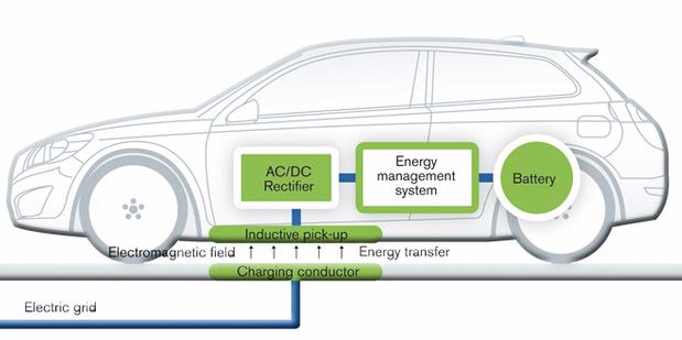 Volvo Develops Wireless Battery Charging System Hybrid Electric Car