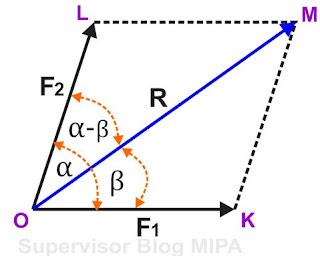gambar vektor resultan