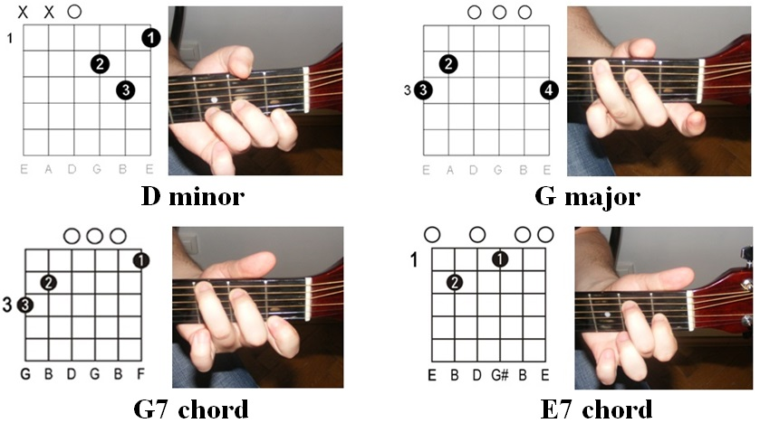 Guitar guitar tabs easy : Guitar : tabs on guitar Tabs On Guitar or Tabs On' Guitars