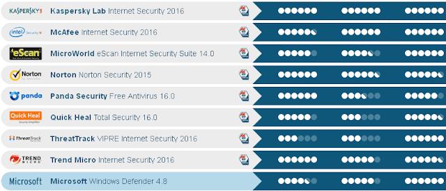 Test comparativi AV-Test Dicembre 2015