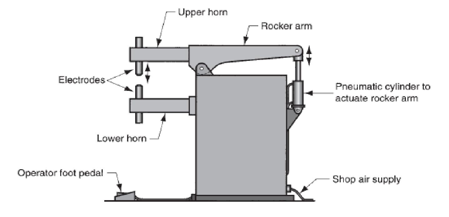 Teknik Mesin Manufaktur Resistance Spot Welding Rsw Machine Diagram Salah Satu Jenis Rocker Arm