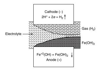Reaksi elektrochemical ECM ketika memproses besi
