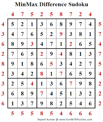 Solution of MinMax Difference Sudoku (Fun With Sudoku #199)