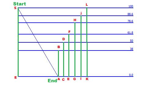 bagaimana menempatkan stop loss dan mengambil untung di forex