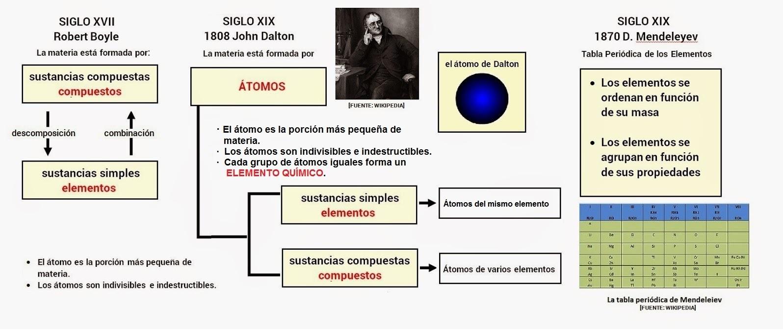 Curso de qumica 20 modelos atmicos 1 urtaz Choice Image