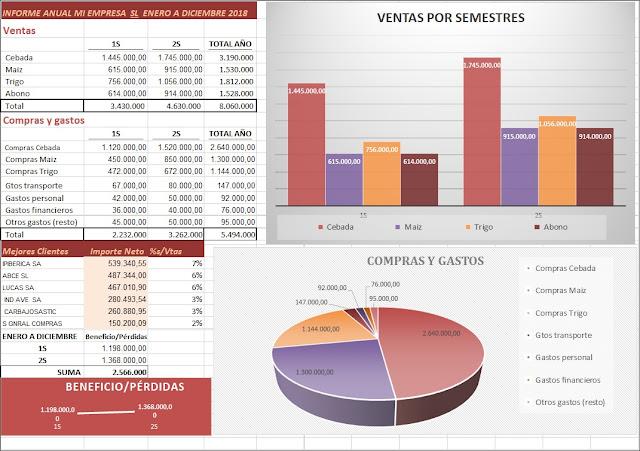 Excel informe resultados empresa