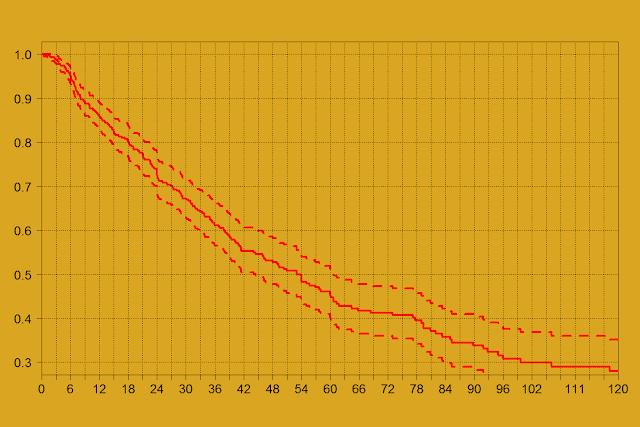 Особенности измерения средней продолжительности работы в компании