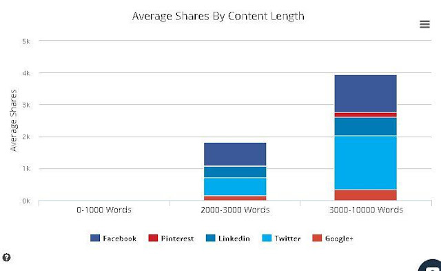 Cara buat artikel/konten viral
