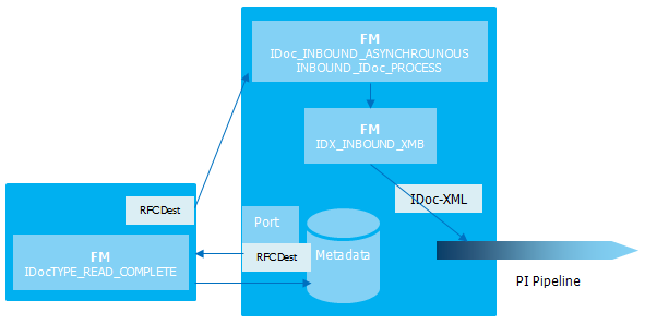 IDoc Adapter (Sender direction) in Integration Engine