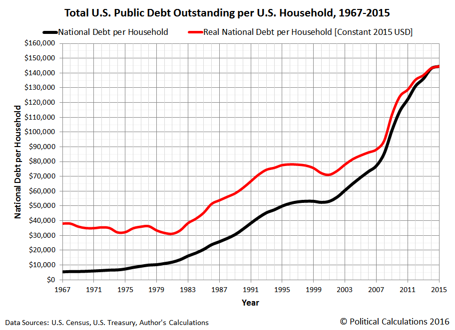 Total U.S. Public Debt Outstanding per U.S. Household, 1967-2015