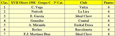 Clasificación Grupo C del XVII Abierto Sant Andreu 1988