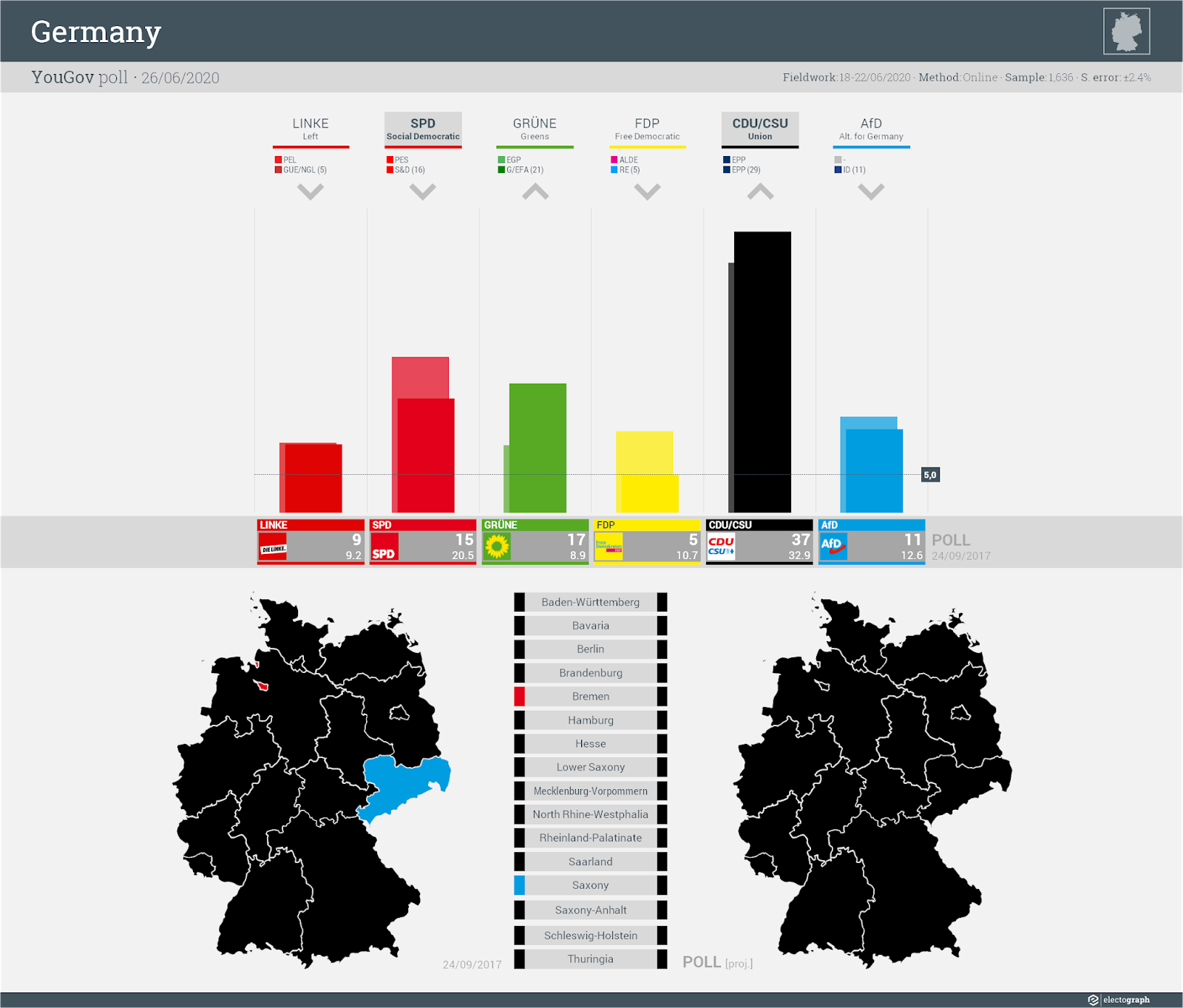 GERMANY: YouGov poll chart, 26 June 2020