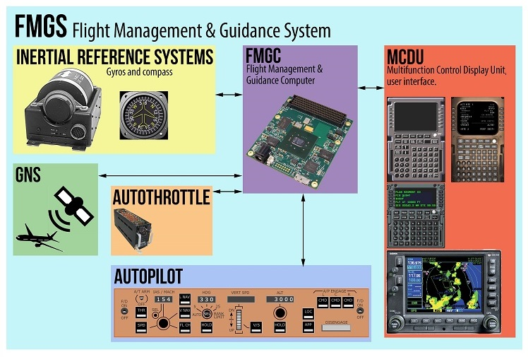 FMS | Flight Management System ~ Electronic Note