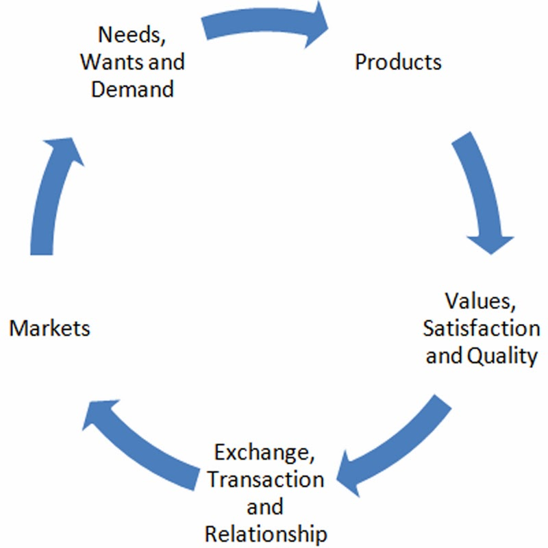 Project Management Meaning and Features of Marketing