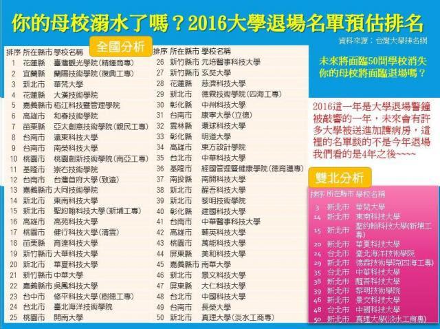2016大學退場名單