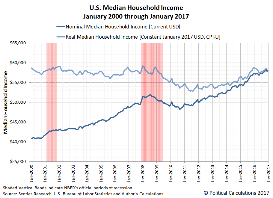 U.S. Median Household Income, Nominal and Real (Constant Jan-2017 U.S. Dollars), December 2000 through January 2017