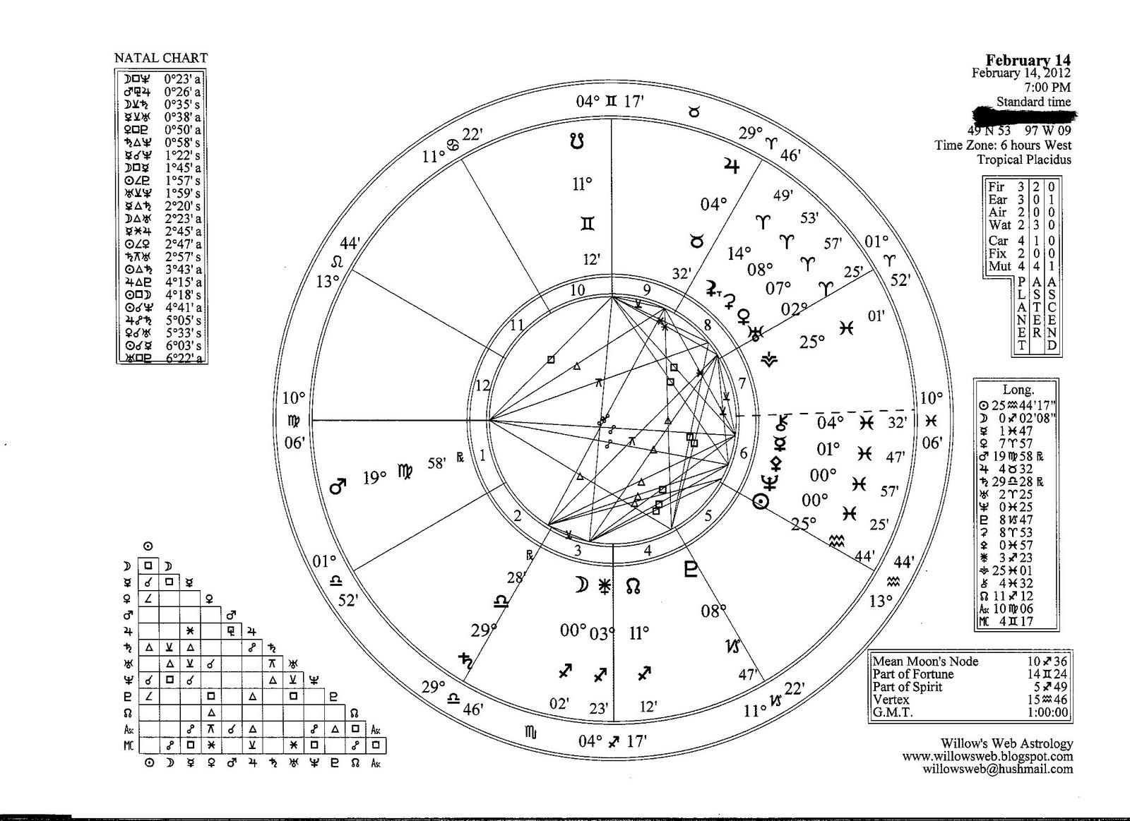 Willow's Web Astrology: February 14: Venus-Ceres in Aries Make a
