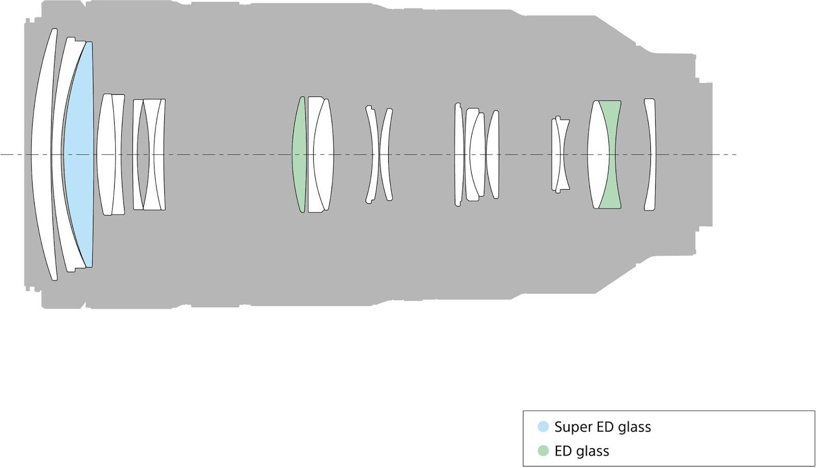 Оптическая схема объектива Sony FE 100-400mm f/4.5–5.6 GM OSS