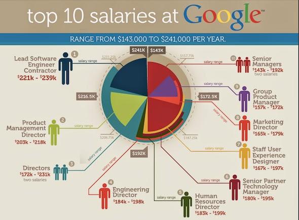 Ingin Bekerja di Kantor Google, Miliki 11 Kemampuan Berikut