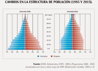 pirámide poblacional de Colombia