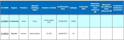 http://www.izsvenezie.com/documents/reference-laboratories/avian-influenza/italy-updates/HPAI/2016-2/italy-outbreaks.pdf