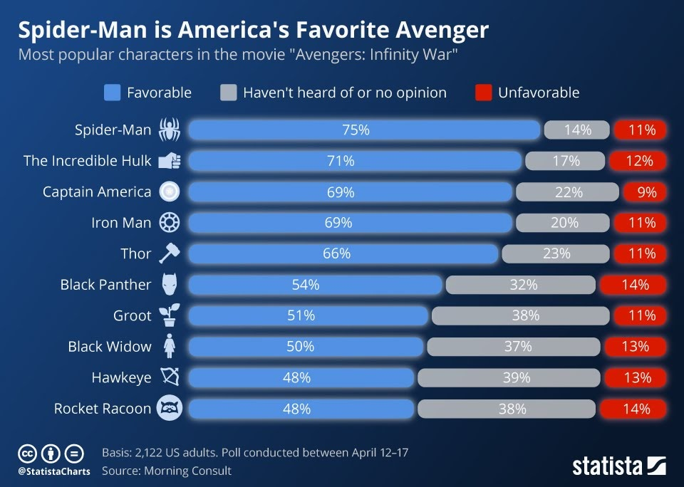 Spider-Man is America's Favorite Avenger